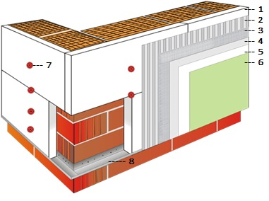 Components of Baumit Insulation System
